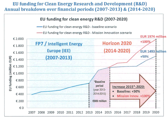 EU funding for Clean Energy R&ampD