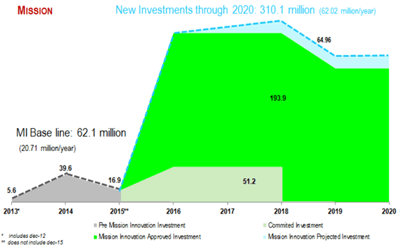 Graph 1: Accumulated Investment