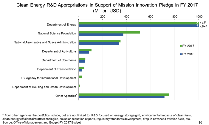 U.S. Clean Energy Appropriations