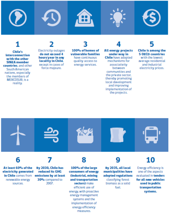 Main Goals of the Energy Policy – 2035