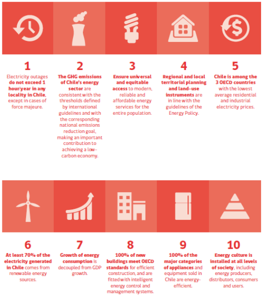 Main Goals of the Energy Policy – 2050
