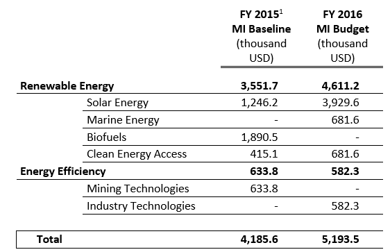 A chart shows that the FY 2015 MI Baseline is 4,185.6, and the FY 2016 MI Budget of 5,193.5.