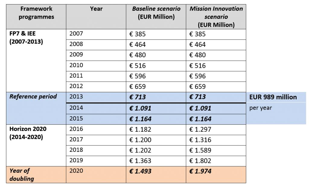 EU spending scenarios
