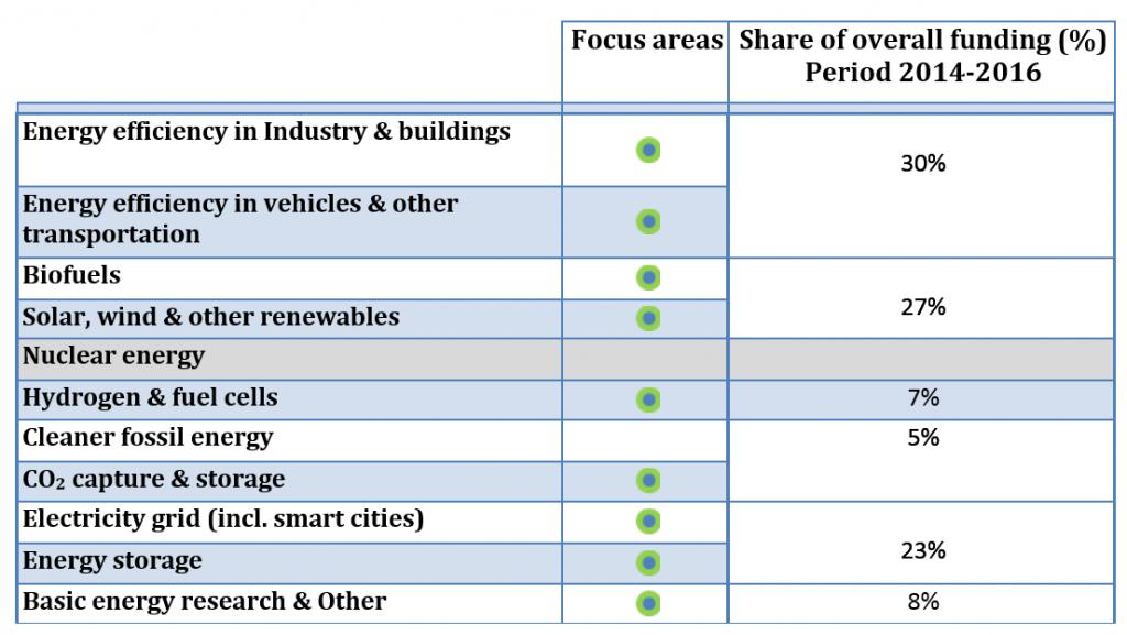 EU focus areas