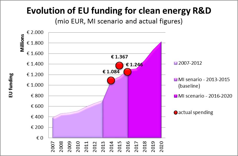 EU funding graph of actual spending and MI scenario figures