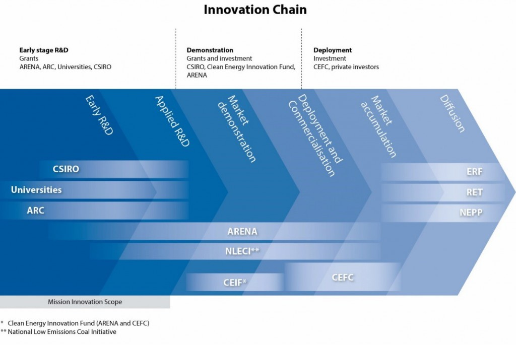Innovation chain disagram