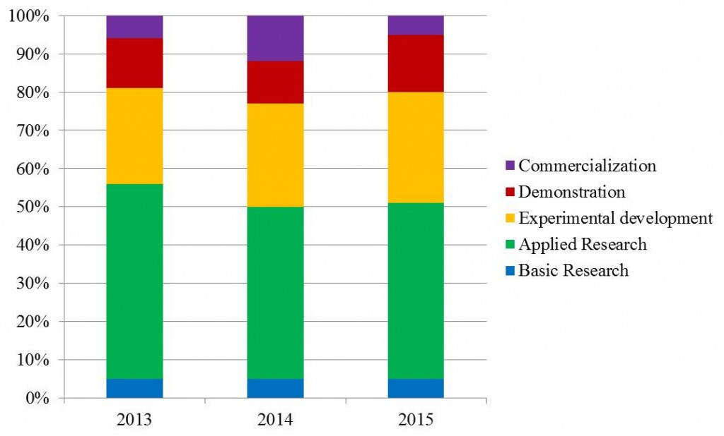 Graph of R&D in 2013, 2014, and 2015