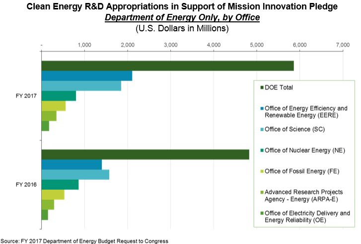 Clean Energy R&D Appropriations in Support of Mission Innovation Pledge: Department of Energy Only, by Office
