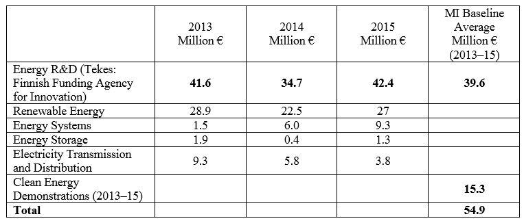 MI Baseline Average (2013-2015)