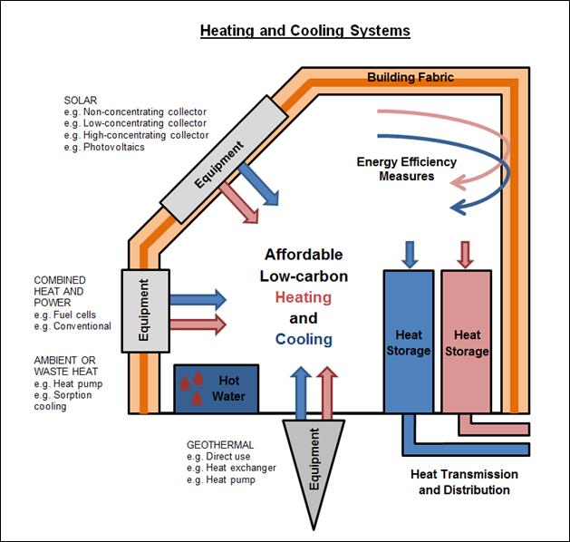 affordable, low-carbon heating and cooling systems